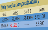 Track scrap, downtime with daily production profitability reporting