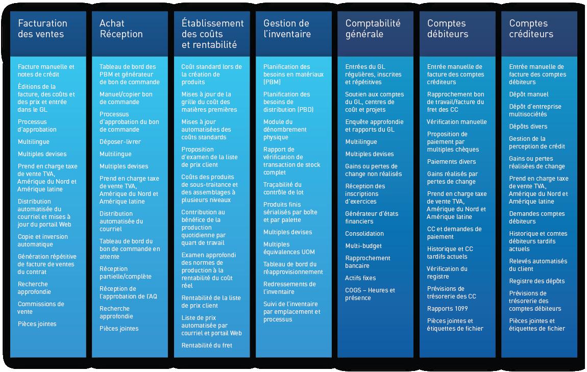 CyFrame Intégration simple des finances et des coûts