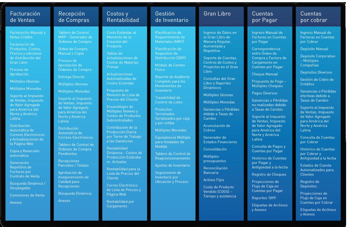 CyFrame Integración sencilla de costos y finanzas