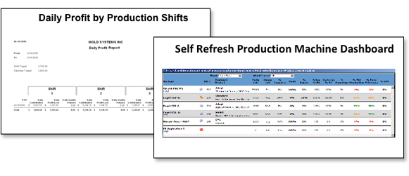 Daily profit by production and machine monitoring dashboard