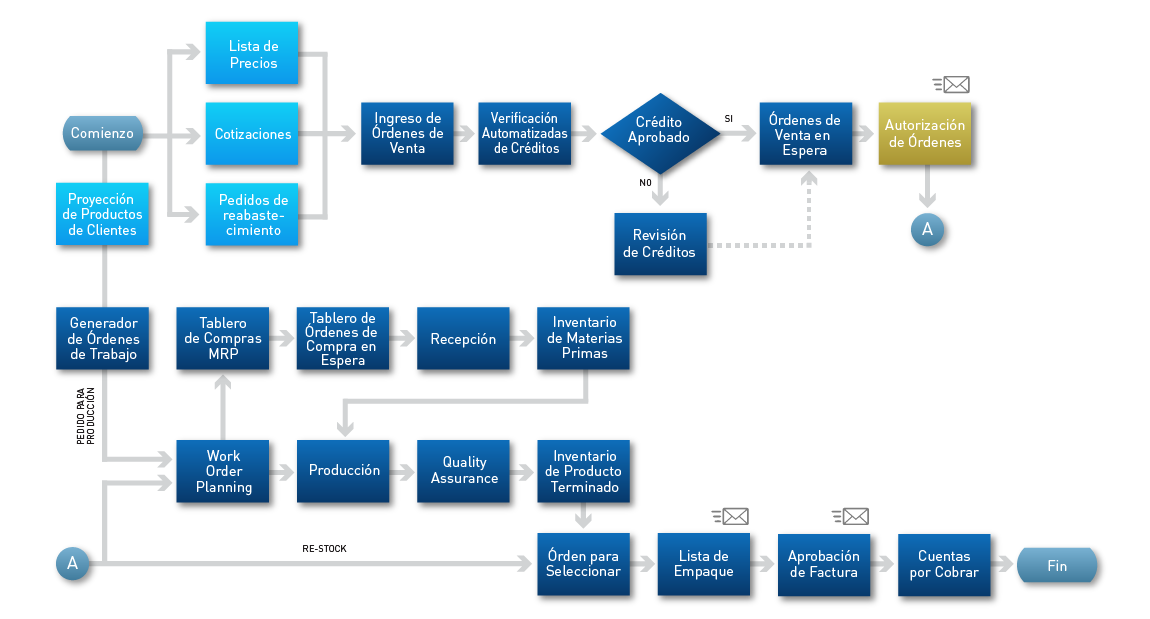 CyFrame Flujo de trabajo de Core ERP-MES