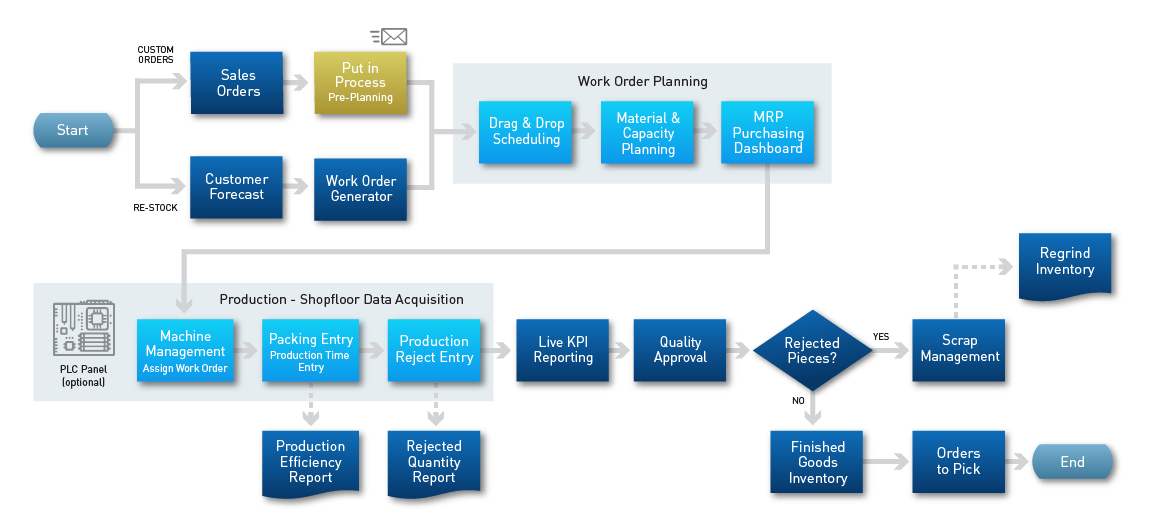 CyFrame Core ERP-MES workflow